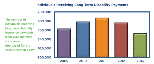 Long term disability insurance vidya sury