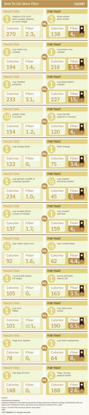 High fiber diet food chart