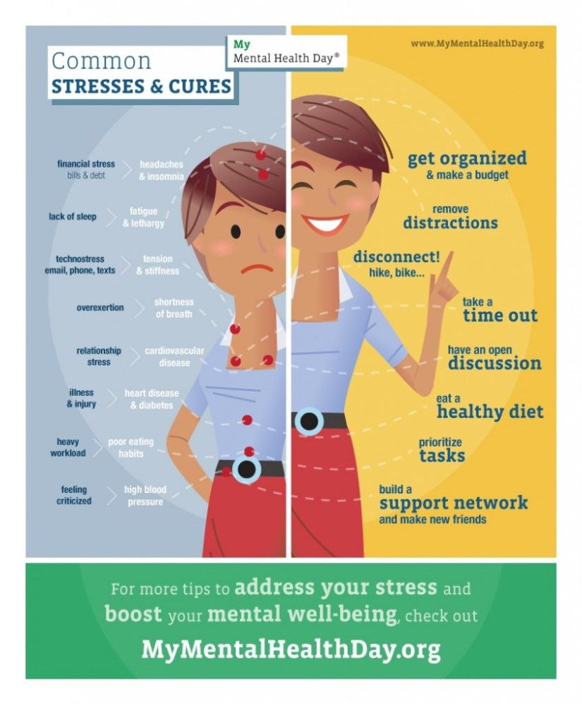 Common Stresses and Cures