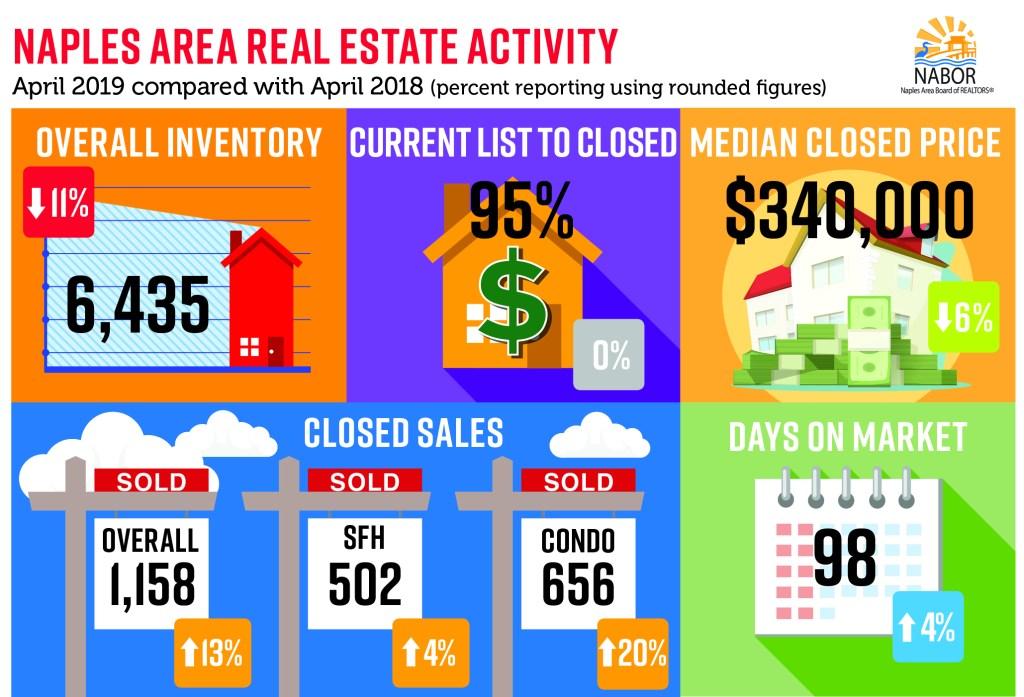 April Real Estate Market Report Naples FL 2019