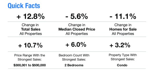 Facts about Naples FL housing market in April 2019