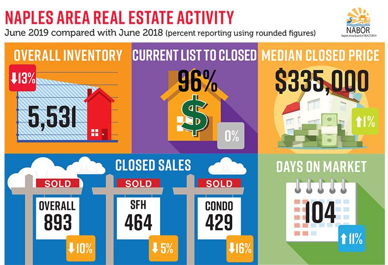 June real estate market update for Naples FL