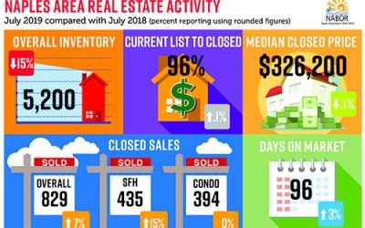 Naples Real Estate market update for July 2019