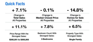 Quick facts about the Naples real estate market for July 2019