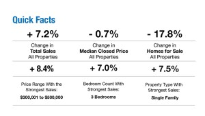 Facts about the Naples Real Estate Market