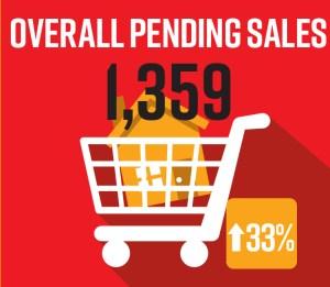 Pending home sales for Naples FL Jan 2020