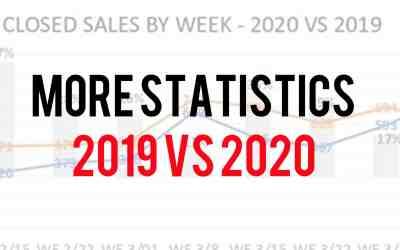 Statistic for the Naples FL real estate market