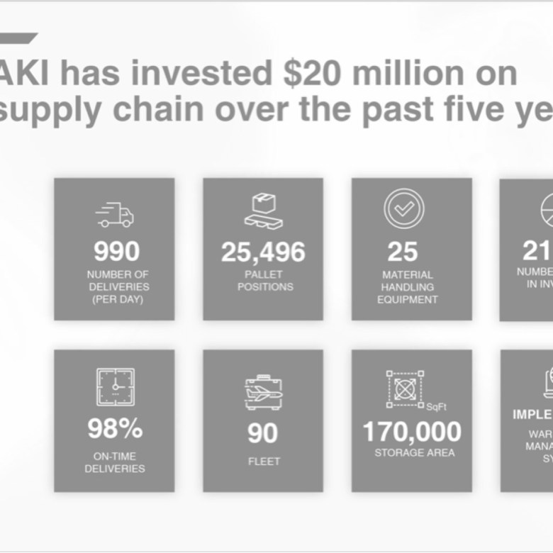 AKI New Business Development Corporate Presentation Design
