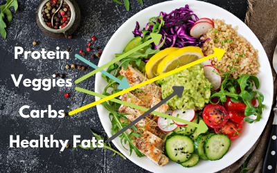 How to build a healthy plate of food – Diabetes Version