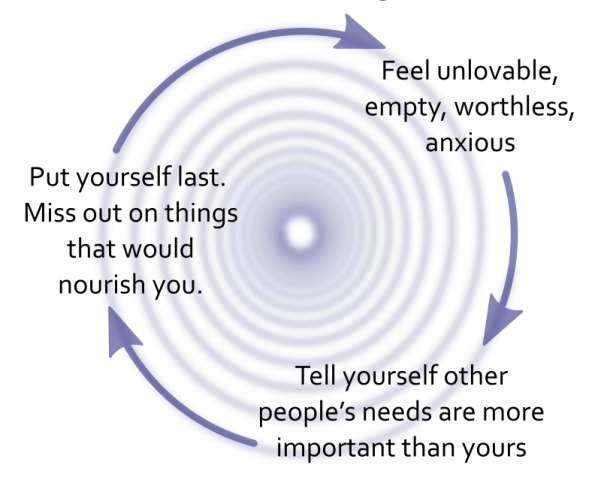 Spiral of Codependency