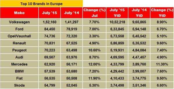 top-10-brands-europe