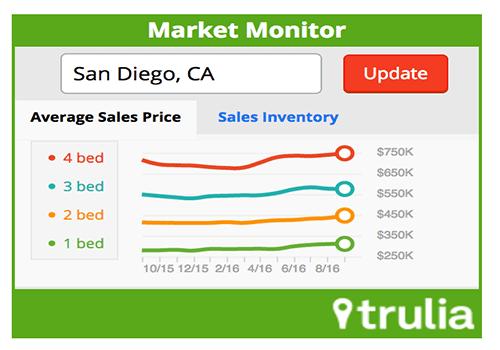 Trulia Market Monitor Widget