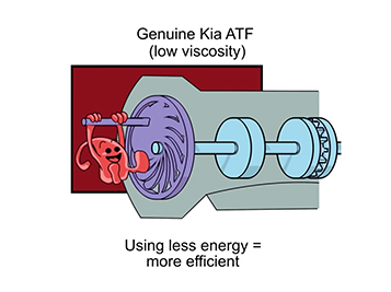 Kia Automatic Transmission Fluid