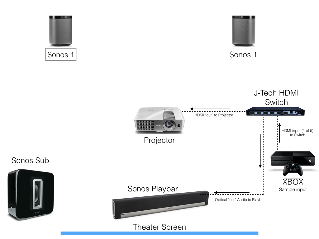 hook up surround sound to projector