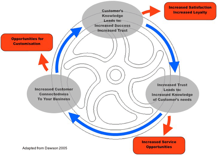 Knowledge-Value Flywheel