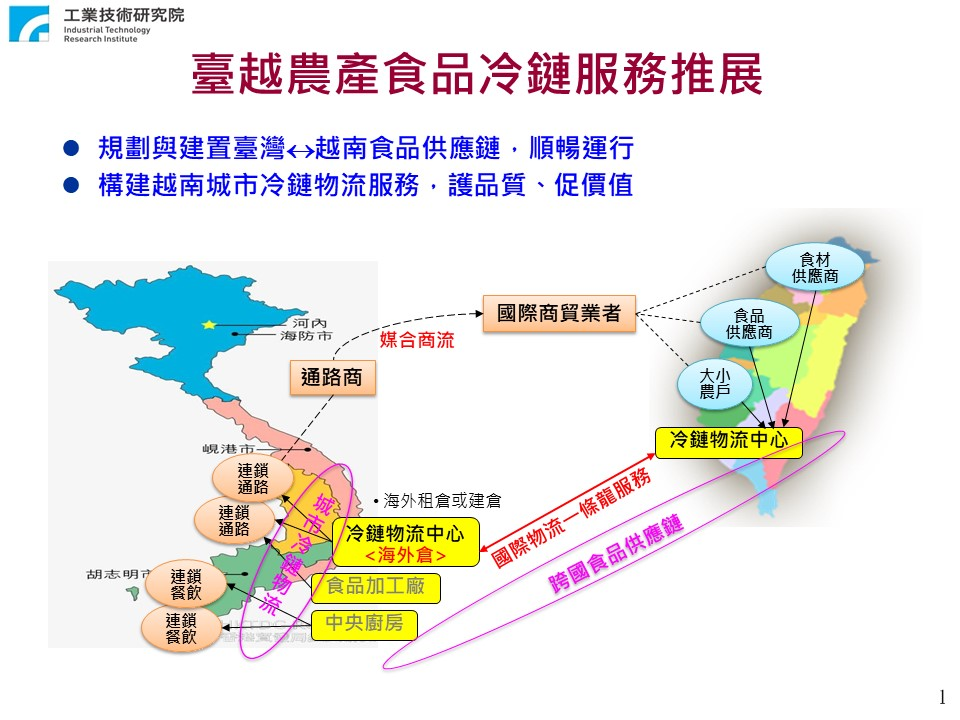 冷鏈商物流發展暨產業南向服務平台 02