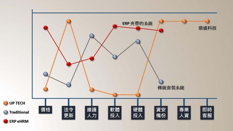 鼎盛科技越南人事系統的策略