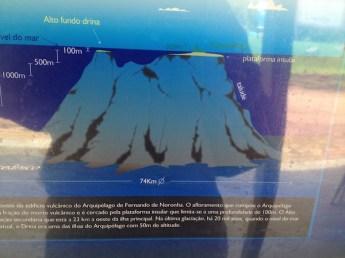 Fernando de Noronha volcano