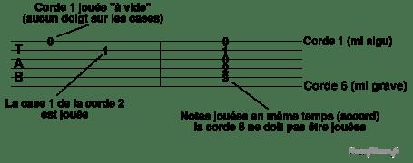 Explications pour apprendre à lire la tablature et les accords