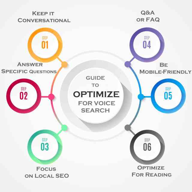 optimize-content-for-voice-search