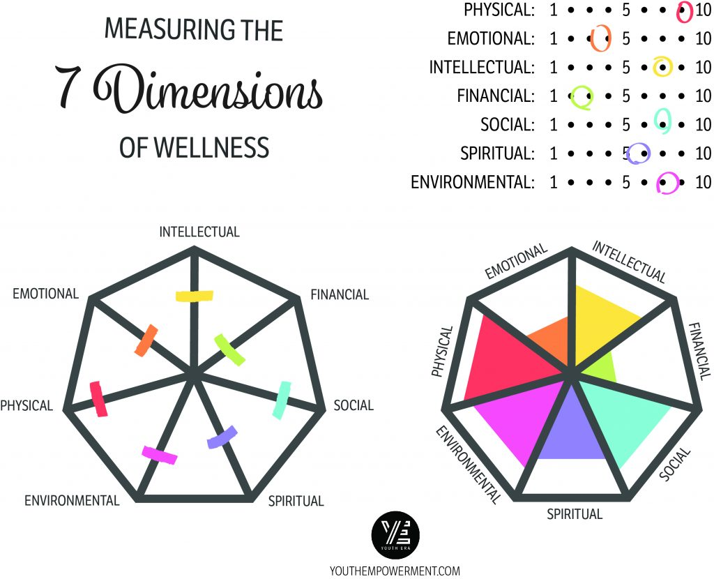 Measuring The 7 Dimensions Of Wellness