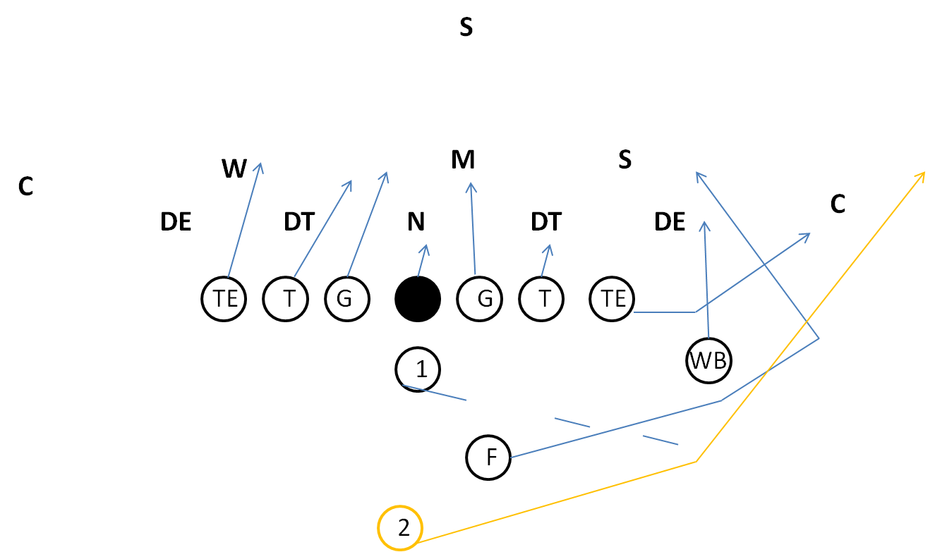 Youth Football I Formation Sweep Play I Formation Plays