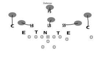 Cover 3 Zone Defense
