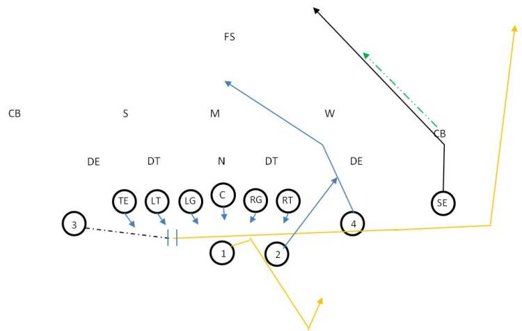 Post Wheel Passing Play