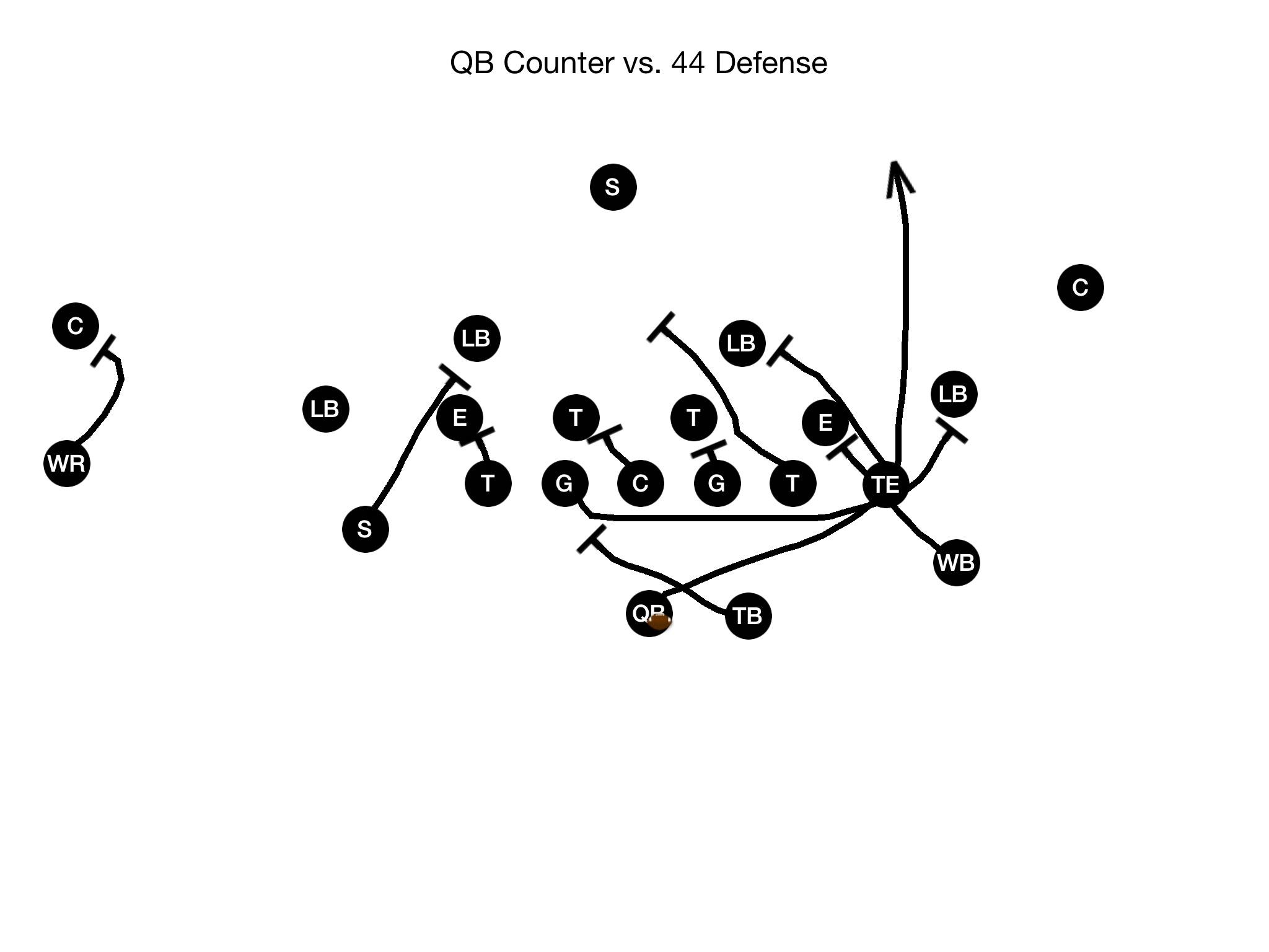 Quarterback Running Plays Qb Counter