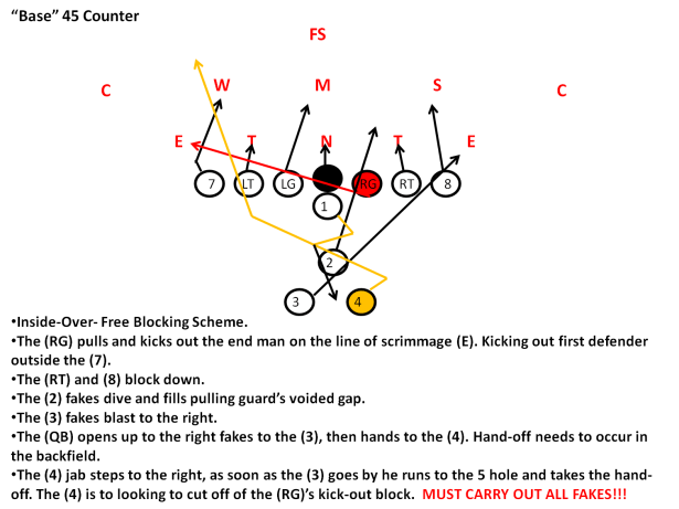 Wishbone Offense Playbook for Youth Football