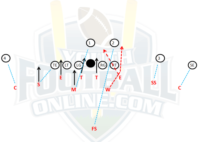4-4 defense blitzes