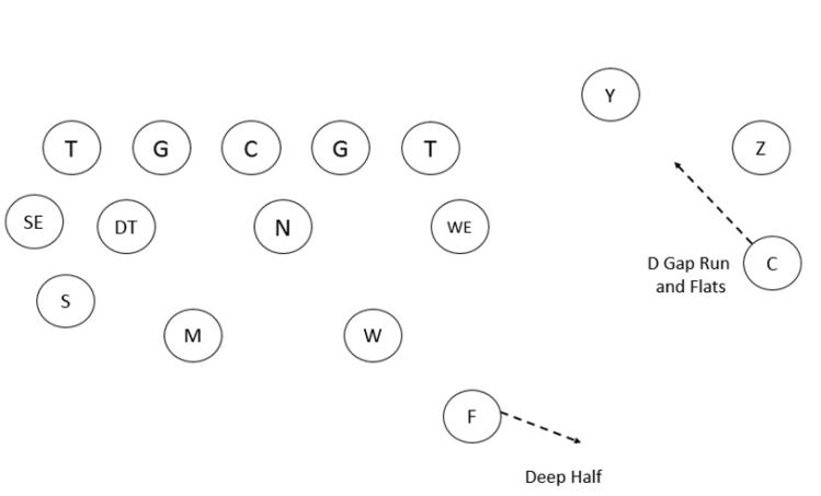4-3 Defense Cover 2