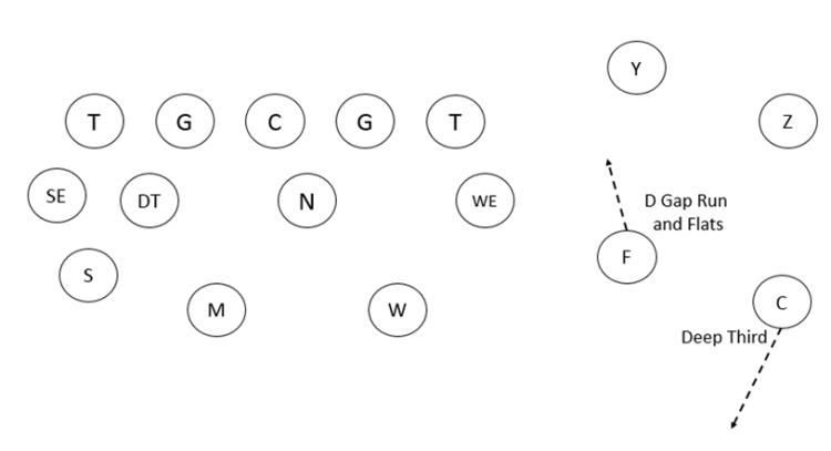 4-3 defense Cover 3