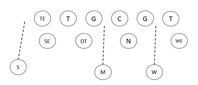 4-3 Defense System in Youth Football