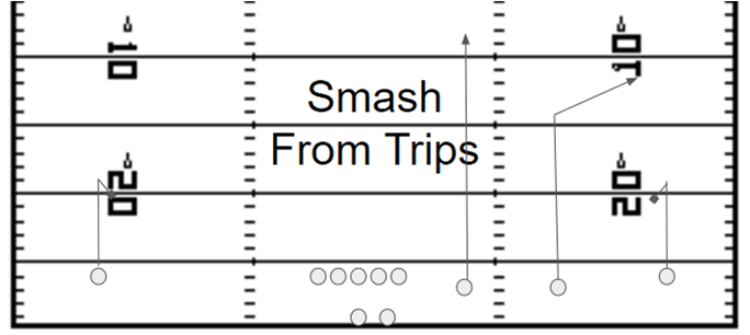Smash Concept from Trips Formation