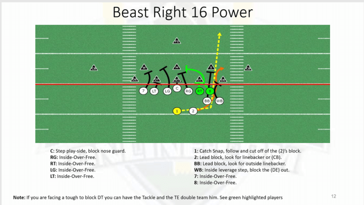 Single Wing Beast Formation Playbook for Youth Football | PDF Playbook
