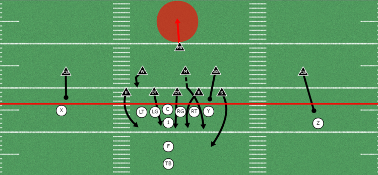 Cross Blitz out of the 4-3 Defense