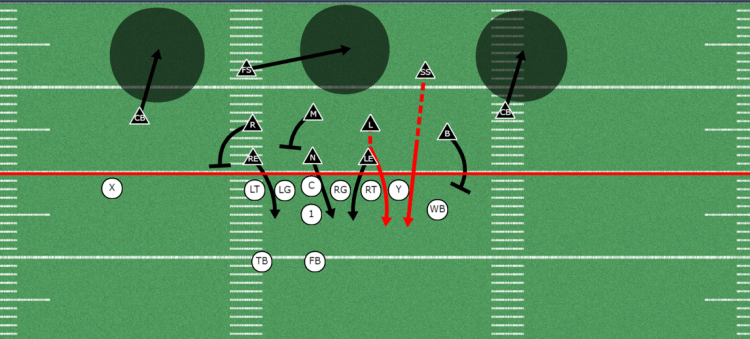 Strong Safety Blitz out of the 3-3 Stack Defense