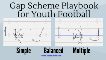 Gap Scheme Playbook for Youth Football