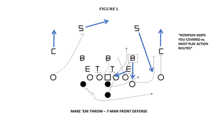 rotating coverage in defending option