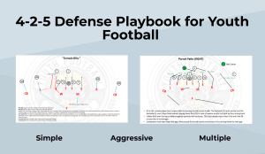 4-2-5 Defense Playbook for Youth Football