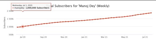 Manoj dey subscribers