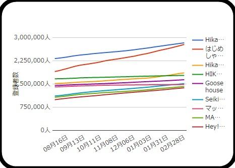 はじめしゃちょー ヒカキン 登録者数増加グラフ