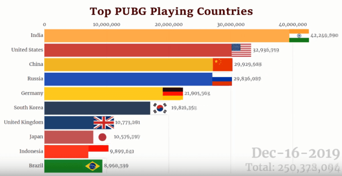 Which country plays less pubg mobile game