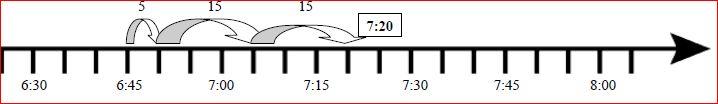 time number line