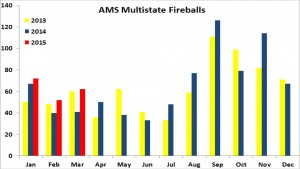 AMS Multistate Fireballs