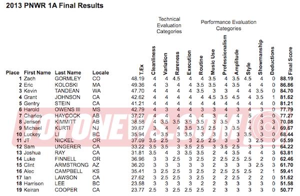 2013 PNWR YoYo Contest Results - 1A
