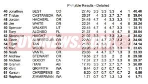 2013 PNWR YoYo Contest - 1A Prelims Results