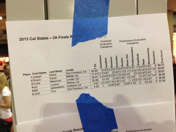2A Results - 2013 California State Yoyo Championships