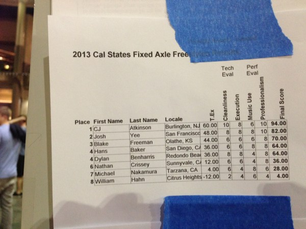 Fixed Axle Results - 2013 California State YoYo Championship
